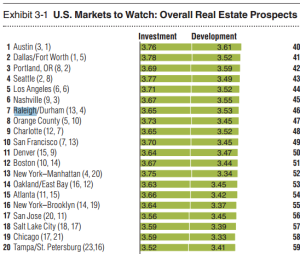 Raleigh NC Real Estate Market To Watch