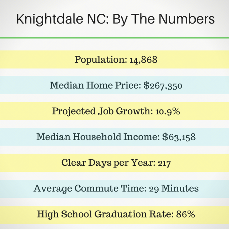 Knightdale NC Stats