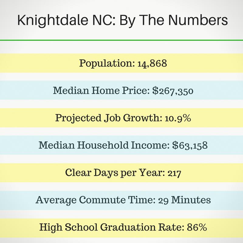 Knightdale NC Stats